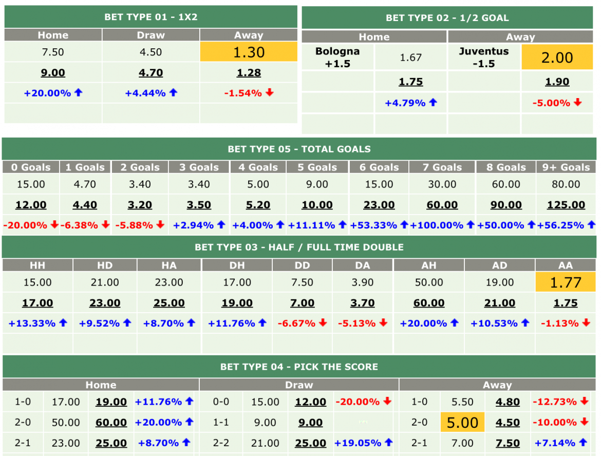 The Importance of Sport Stats in Predicting Future Betting Odds